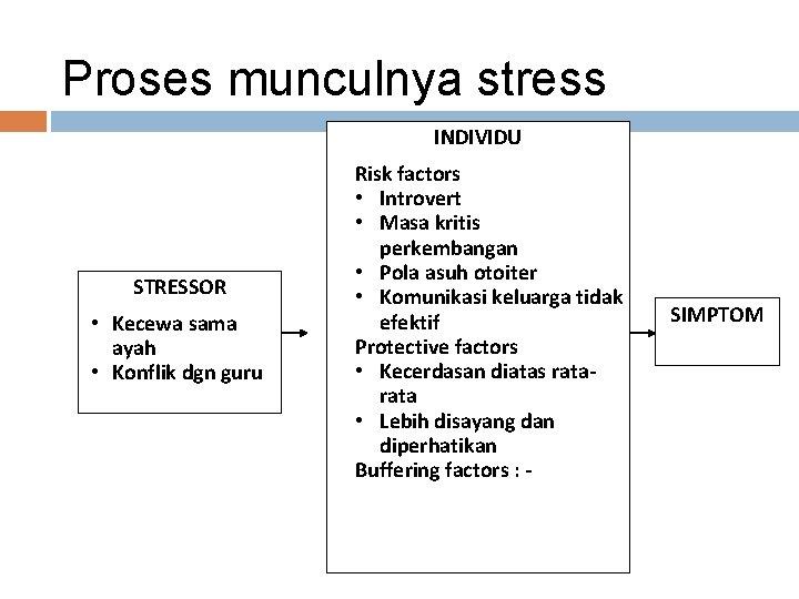 Proses munculnya stress INDIVIDU STRESSOR • Kecewa sama ayah • Konflik dgn guru ·Risk