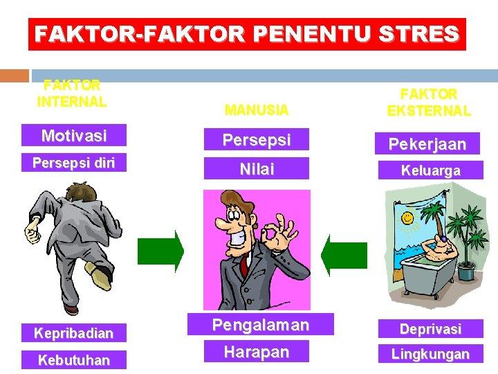 FAKTOR-FAKTOR PENENTU STRES FAKTOR INTERNAL MANUSIA FAKTOR EKSTERNAL Motivasi Persepsi Pekerjaan Persepsi diri Nilai