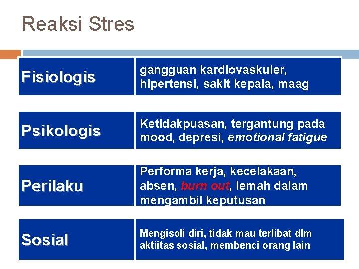 Reaksi Stres Fisiologis gangguan kardiovaskuler, hipertensi, sakit kepala, maag Psikologis Ketidakpuasan, tergantung pada mood,