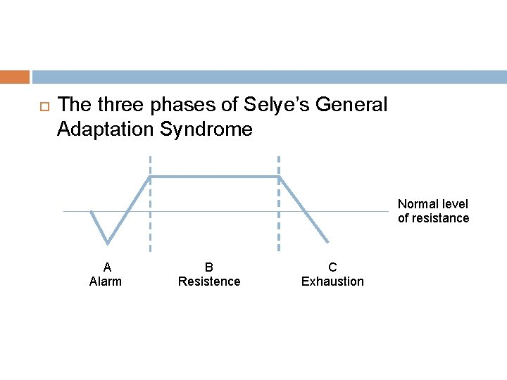The three phases of Selye's General Adaptation Syndrome Normal level of resistance A