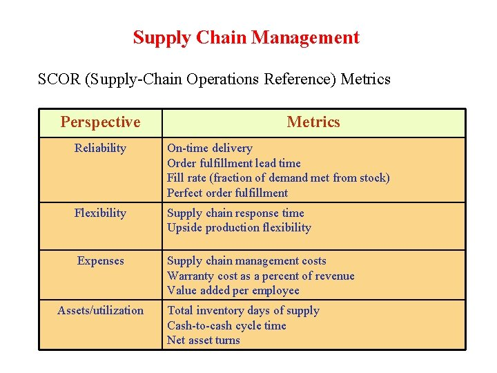 Supply Chain Management SCOR (Supply-Chain Operations Reference) Metrics Perspective Metrics Reliability On-time delivery Order