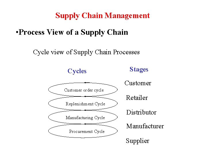 Supply Chain Management • Process View of a Supply Chain Cycle view of Supply