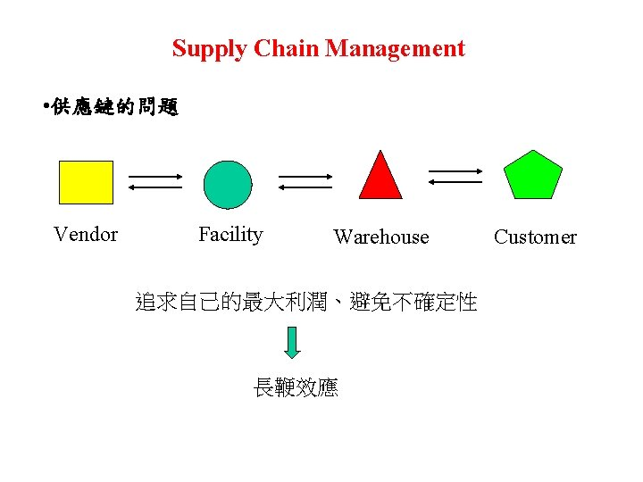 Supply Chain Management • 供應鏈的問題 Vendor Facility Warehouse 追求自己的最大利潤、避免不確定性 長鞭效應 Customer
