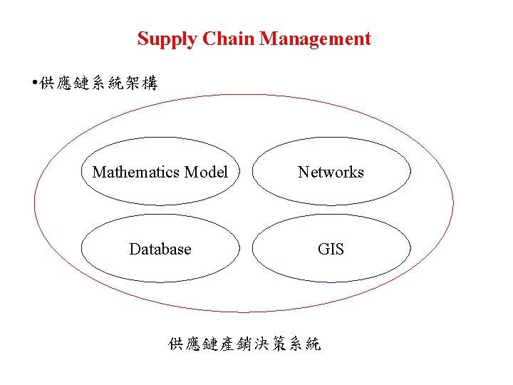 Supply Chain Management • 供應鏈系統架構 Mathematics Model Networks Database GIS 供應鏈產銷決策系統