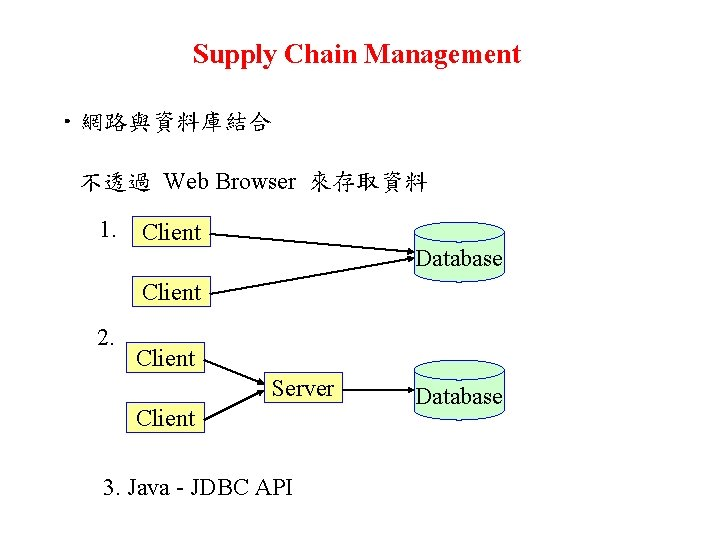 Supply Chain Management ‧網路與資料庫結合 不透過 Web Browser 來存取資料 1. Client Database Client 2. Client
