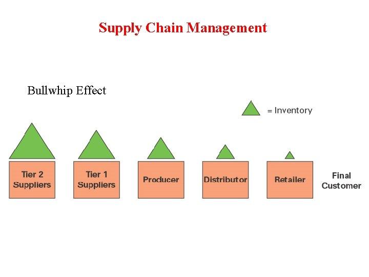 Supply Chain Management Bullwhip Effect
