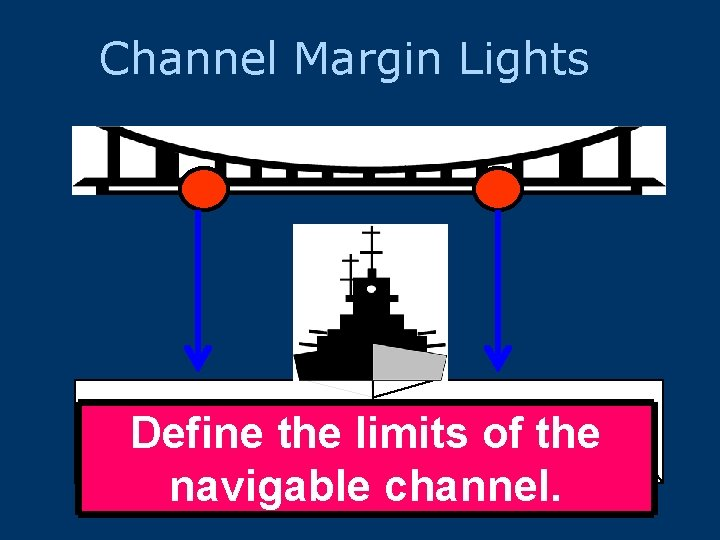 Channel Margin Lights Define the limits of the navigable channel.