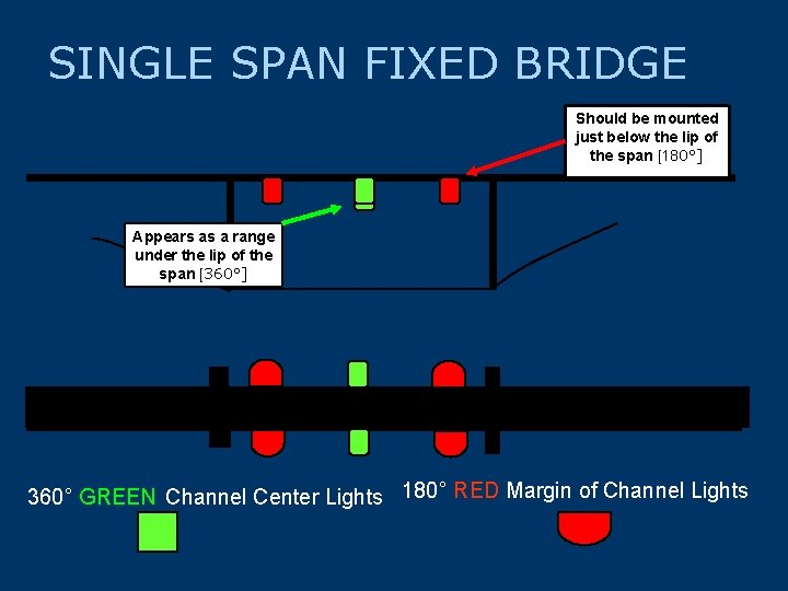 SINGLE SPAN FIXED BRIDGE Should be mounted just below the lip of the span