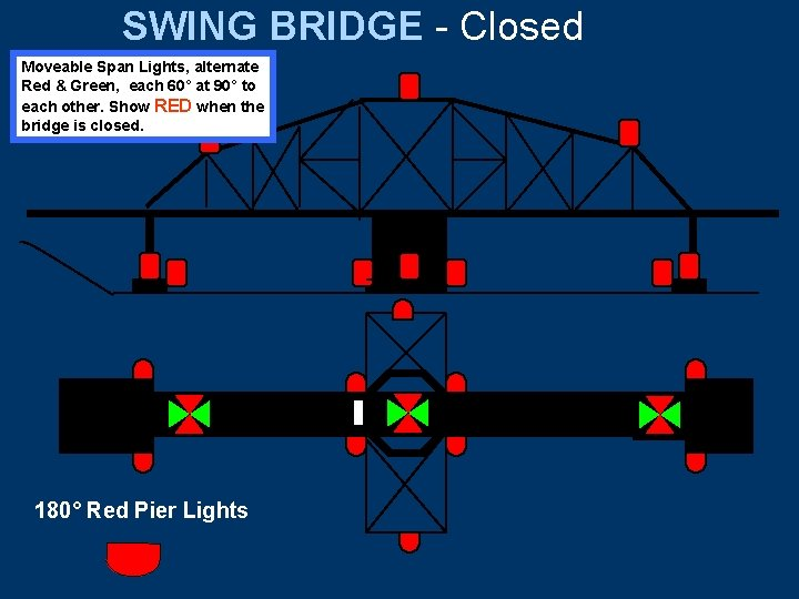 SWING BRIDGE - Closed Moveable Span Lights, alternate Red & Green, each 60° at