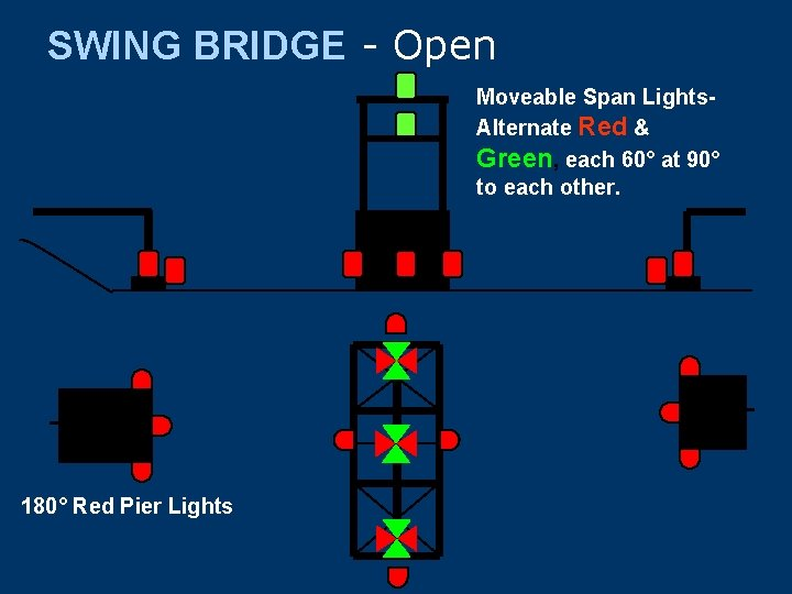 SWING BRIDGE - Open Moveable Span Lights. Alternate Red & Green, each 60° at
