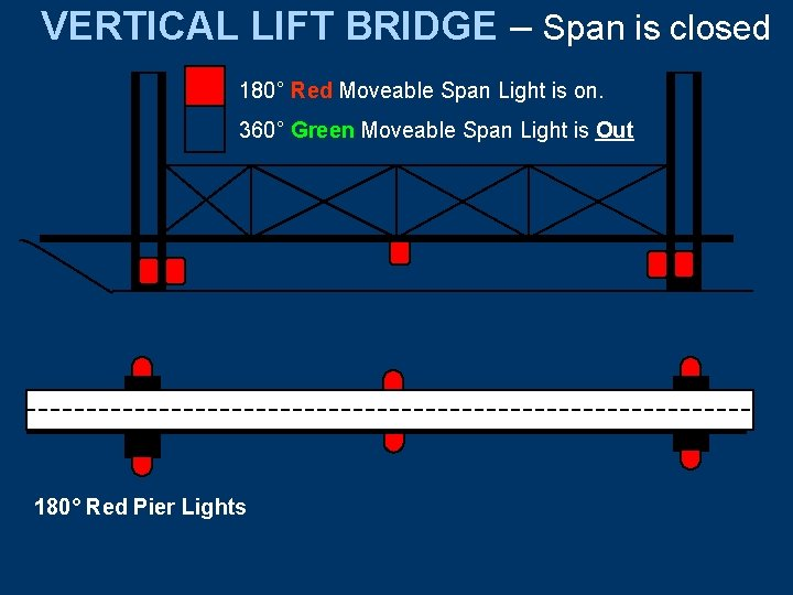 VERTICAL LIFT BRIDGE – Span is closed 180° Red Moveable Span Light is on.
