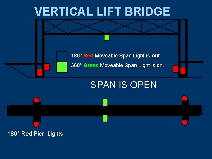 VERTICAL LIFT BRIDGE 180° Red Moveable Span Light is out 360° Green Moveable Span