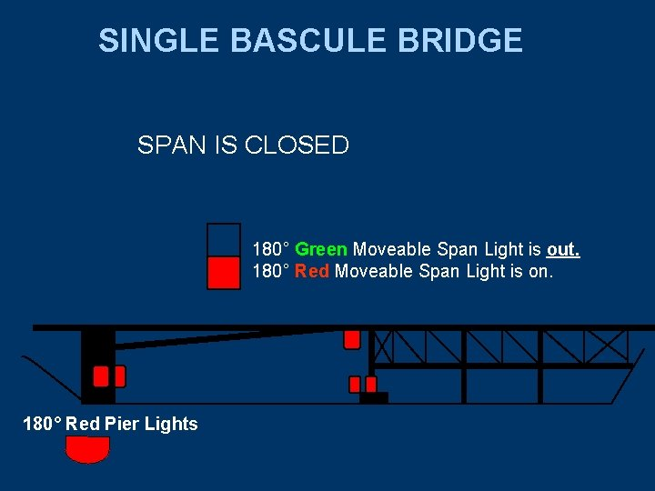 SINGLE BASCULE BRIDGE SPAN IS CLOSED 180° Green Moveable Span Light is out. 180°