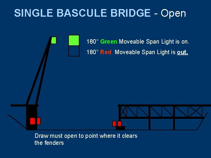 SINGLE BASCULE BRIDGE - Open 180° Green Moveable Span Light is on. 180° Red