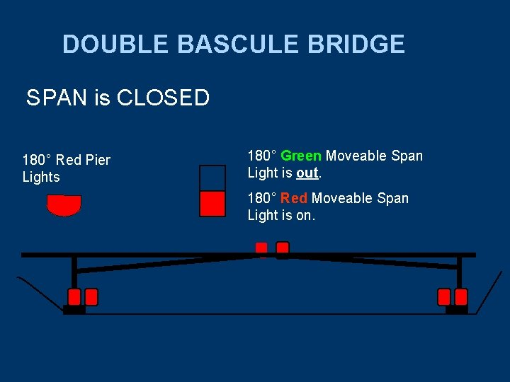 DOUBLE BASCULE BRIDGE SPAN is CLOSED 180° Red Pier Lights 180° Green Moveable Span