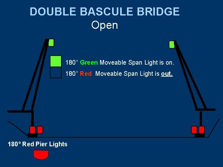 DOUBLE BASCULE BRIDGE Open 180° Green Moveable Span Light is on. 180° Red Moveable