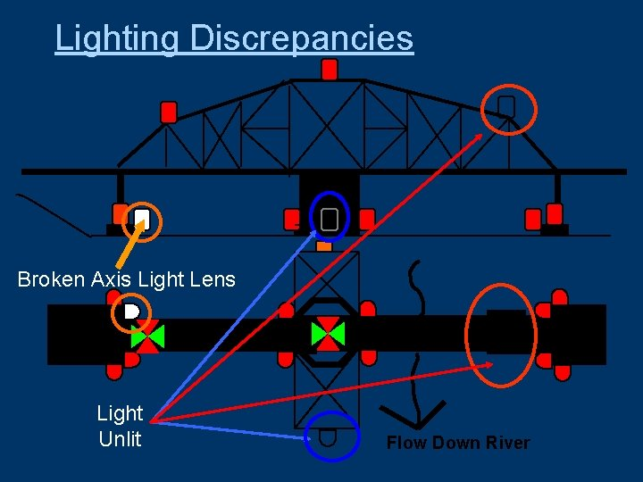 Lighting Discrepancies Broken Axis Light Lens Light Unlit Flow Down River