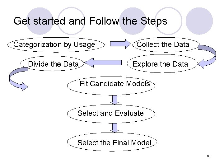 Get started and Follow the Steps Categorization by Usage Collect the Data Divide the