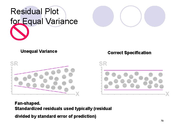 Residual Plot for Equal Variance Unequal Variance Correct Specification Fan-shaped. Standardized residuals used typically