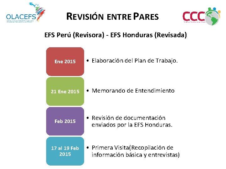 REVISIÓN ENTRE PARES EFS Perú (Revisora) - EFS Honduras (Revisada) Ene 2015 • Elaboración