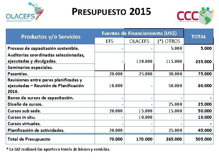 PRESUPUESTO 2015 Productos y/o Servicios Proceso de capacitación sostenible. Auditorías coordinadas seleccionadas, ejecutadas