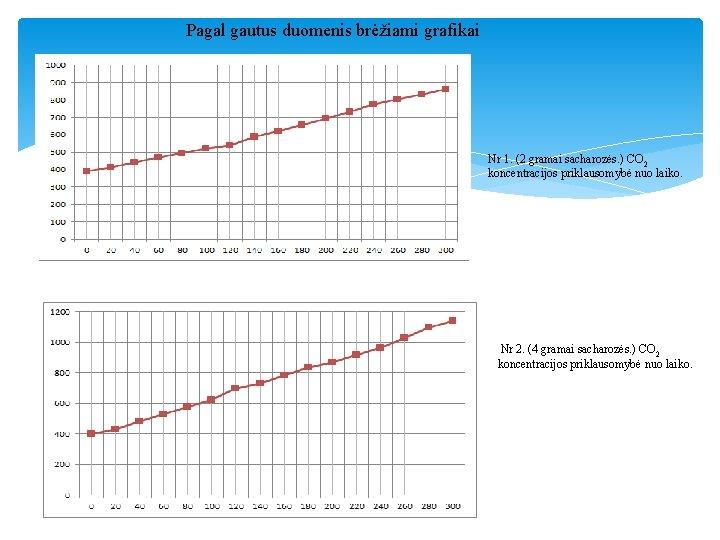 Pagal gautus duomenis brėžiami grafikai Nr 1. (2 gramai sacharozės. ) CO 2 koncentracijos