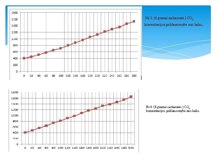 Nr 3. (6 gramai sacharozės. ) CO 2 koncentracijos priklausomybė nuo laiko. Nr 4.