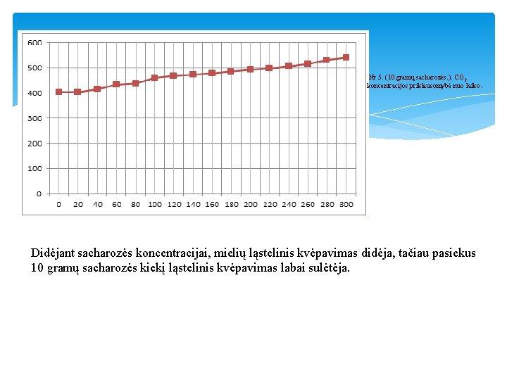 Nr 5. (10 gramų sacharozės. ). CO 2 koncentracijos priklausomybė nuo laiko. Didėjant sacharozės