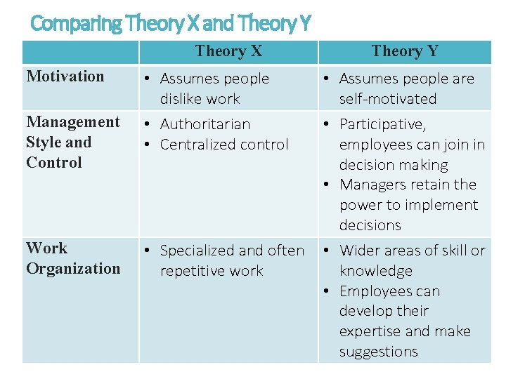 Comparing Theory X and Theory Y Theory X Motivation Management Style and Control Work