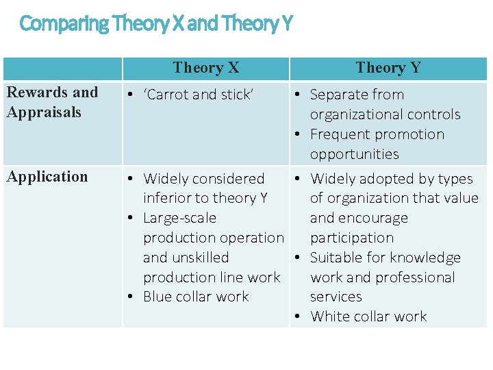 Comparing Theory X and Theory Y Theory X Rewards and Appraisals Application • 'Carrot