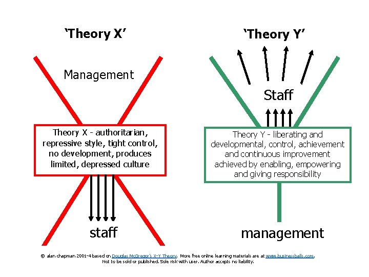 'Theory X' 'Theory Y' Management Staff Theory X - authoritarian, repressive style, tight control,