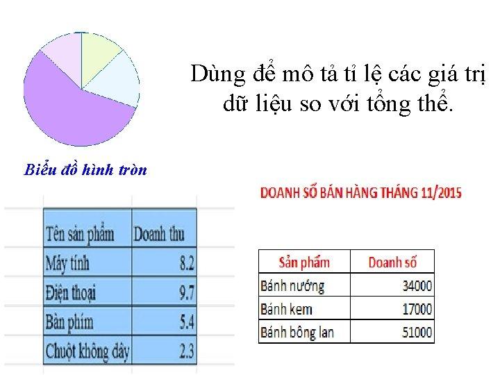 Dùng để mô tả tỉ lệ các giá trị dữ liệu so với tổng