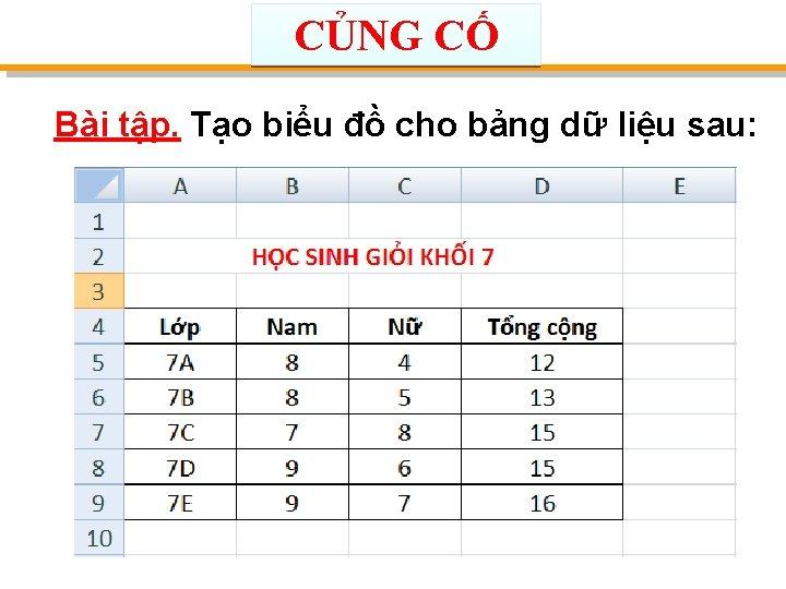CỦNG CỐ Bài tập. Tạo biểu đồ cho bảng dữ liệu sau: