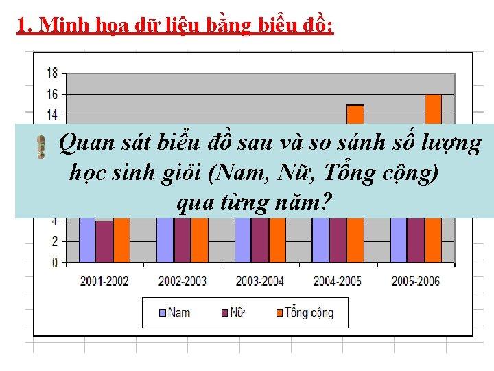 1. Minh họa dữ liệu bằng biểu đồ: Quan sát biểu đồ sau và
