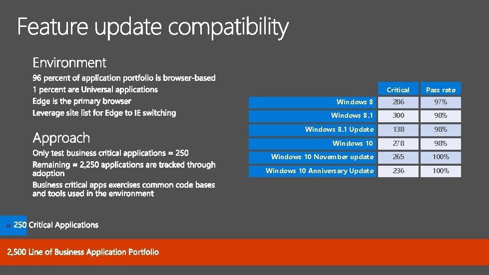 ≈ Critical Pass rate Windows 8 286 97% Windows 8. 1 300 98% Windows