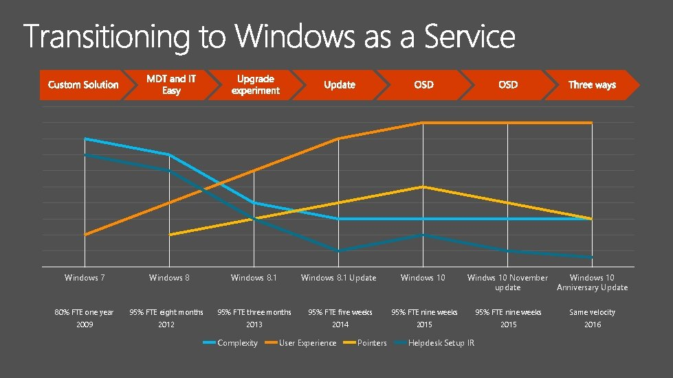 Windows 7 Windows 8. 1 Update Windows 10 Windws 10 November update Windows 10