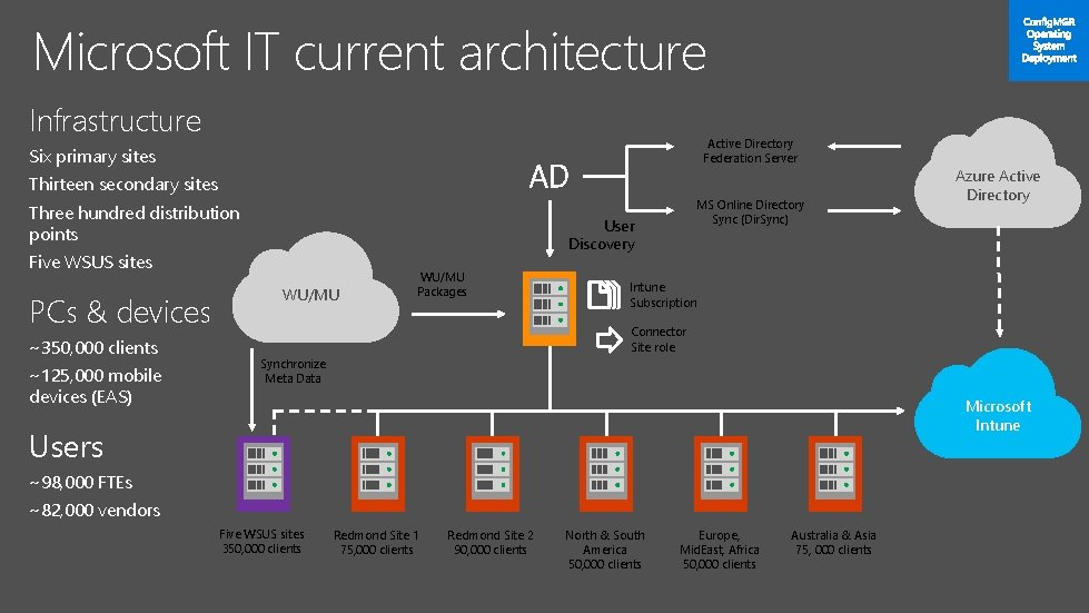 Microsoft IT current architecture Infrastructure Six primary sites AD Thirteen secondary sites Three hundred