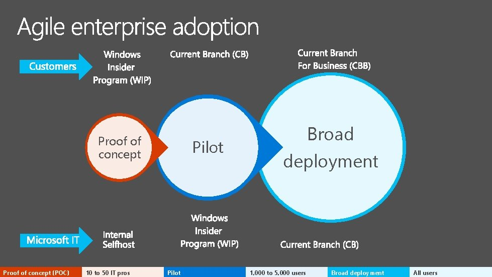 Proof of concept (POC) 10 to 50 IT pros Pilot Broad deployment 1, 000