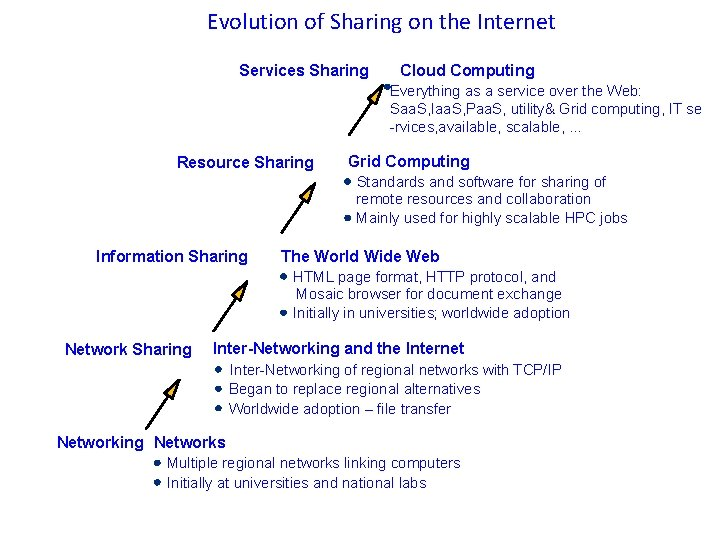 Evolution of Sharing on the Internet Services Sharing Cloud Computing Everything as a