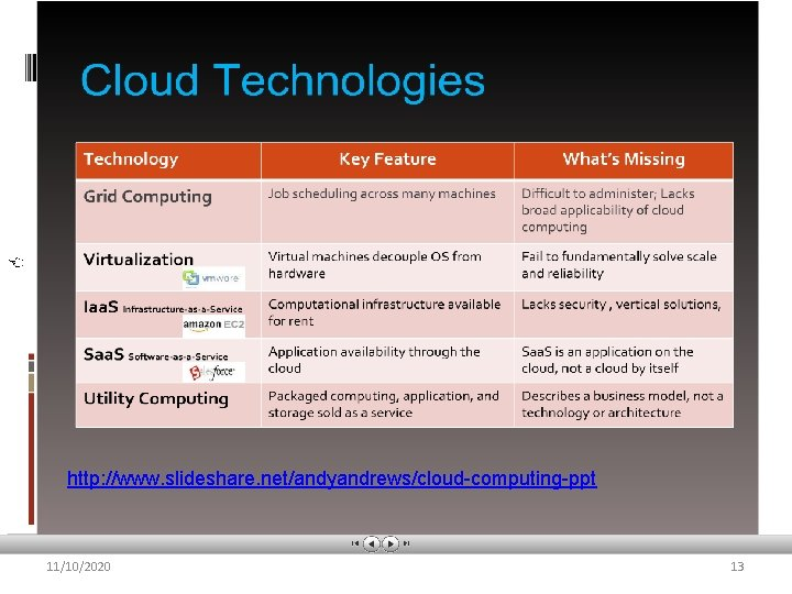 http: //www. slideshare. net/andyandrews/cloud-computing-ppt 11/10/2020 13
