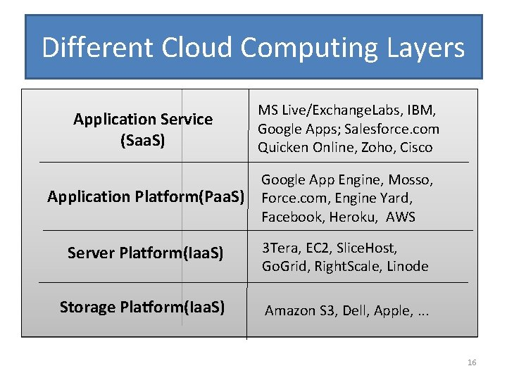 Different Cloud Computing Layers Application Service (Saa. S) MS Live/Exchange. Labs, IBM, Google Apps;