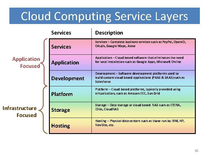 Cloud Computing Service Layers Services Application Focused Application Development Platform Infrastructure Focused Storage Hosting