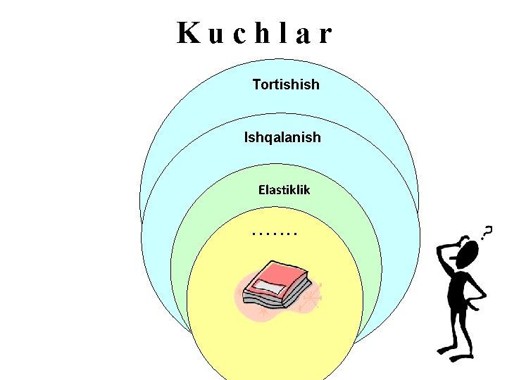Kuchlar Tortishish Ishqalanish Elastiklik. . . .