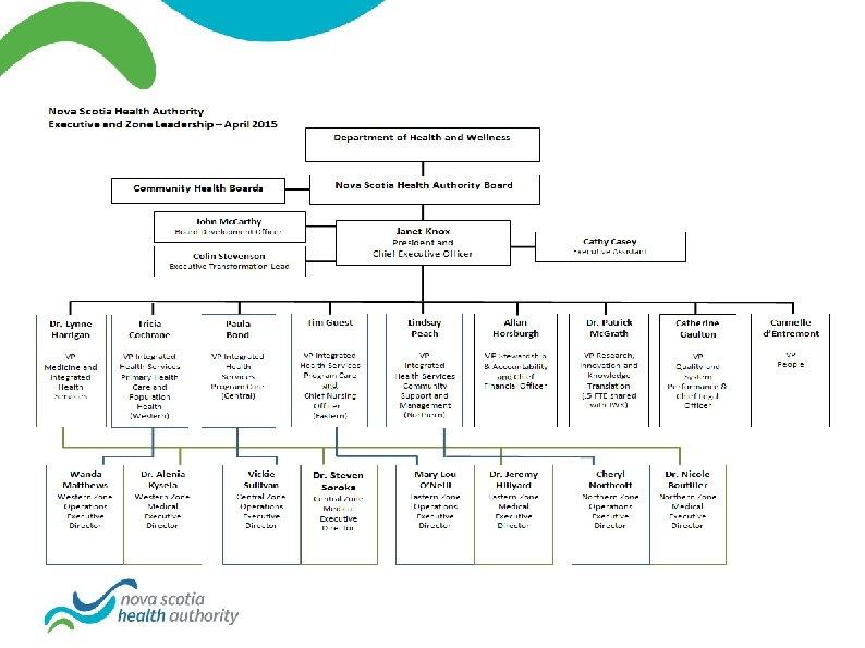 NSHA Executive Structure