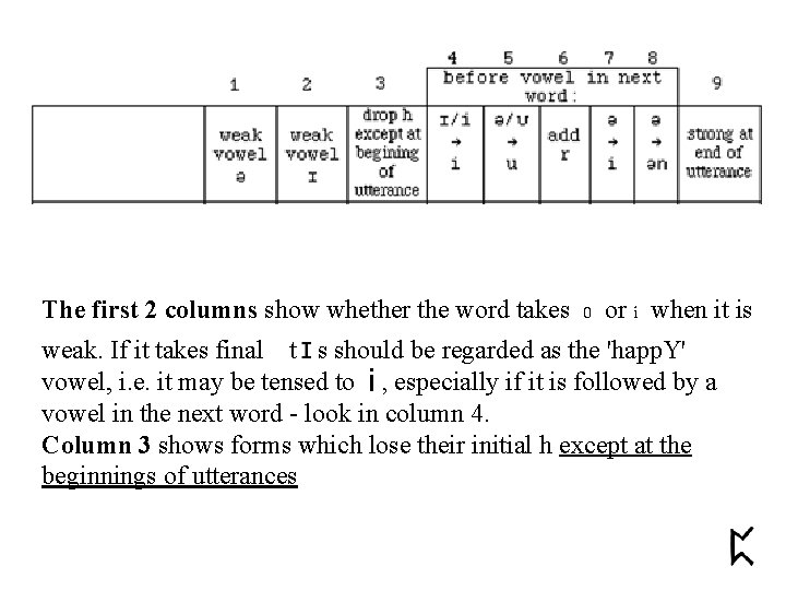 The first 2 columns show whether the word takes 0 or i when it