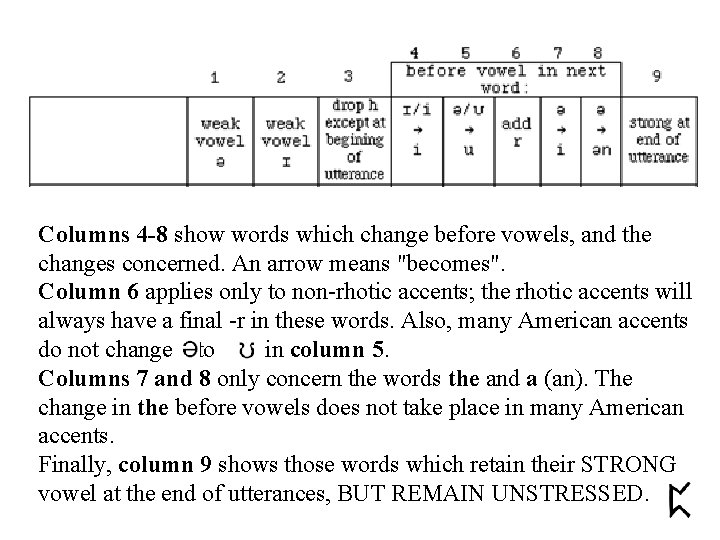 Columns 4 -8 show words which change before vowels, and the changes concerned. An