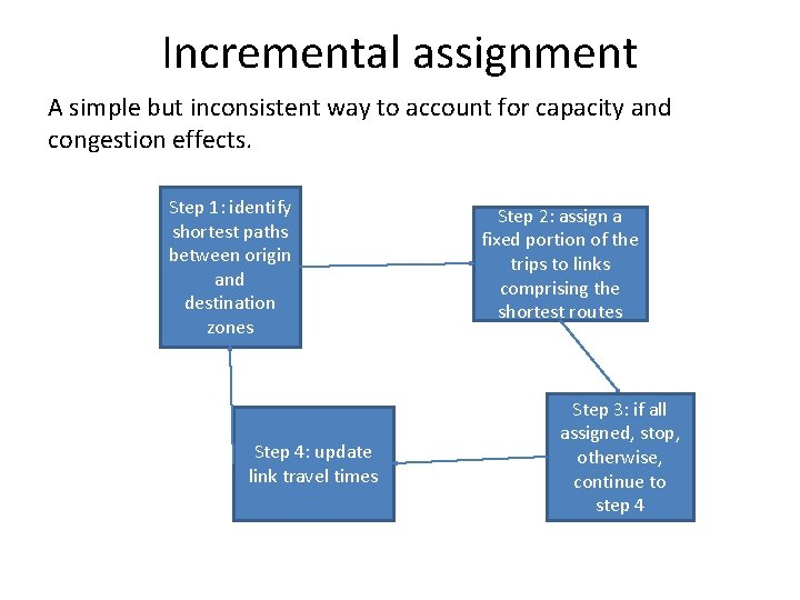 Incremental assignment A simple but inconsistent way to account for capacity and congestion effects.
