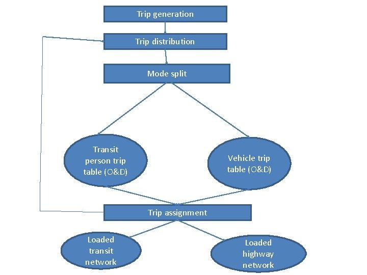 Trip generation Trip distribution Mode split Transit person trip table (O&D) Vehicle trip table