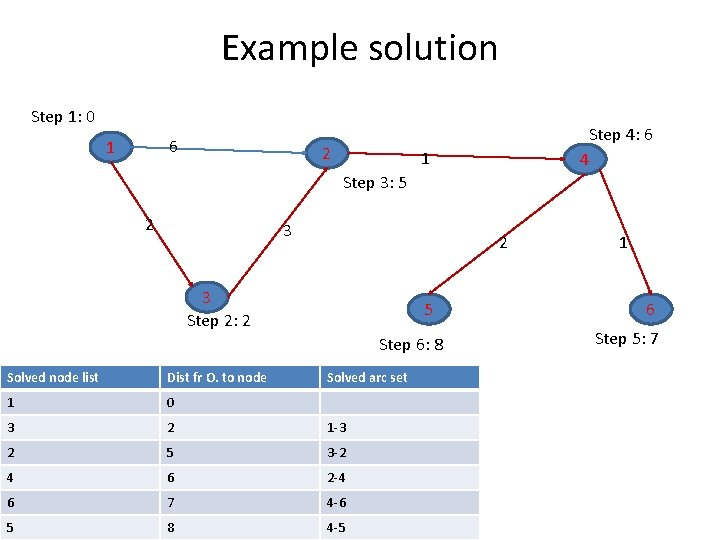 Example solution Step 1: 0 6 1 2 Step 4: 6 4 1 Step