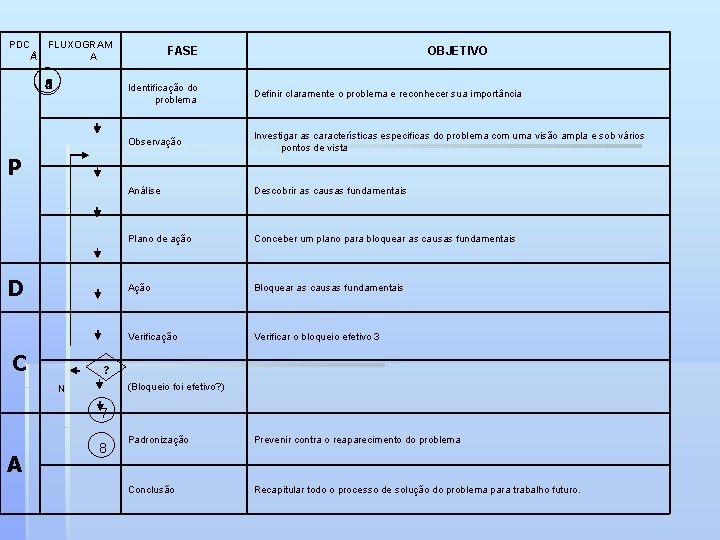 PDC AS FLUXOGRAM A 6 5 3 1 4 8 2 FASE Identificação do